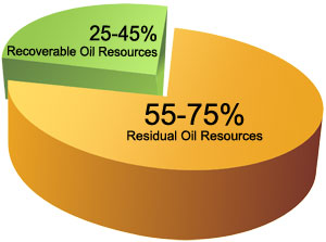 Pic. 1. World recoverable and residual oil resources